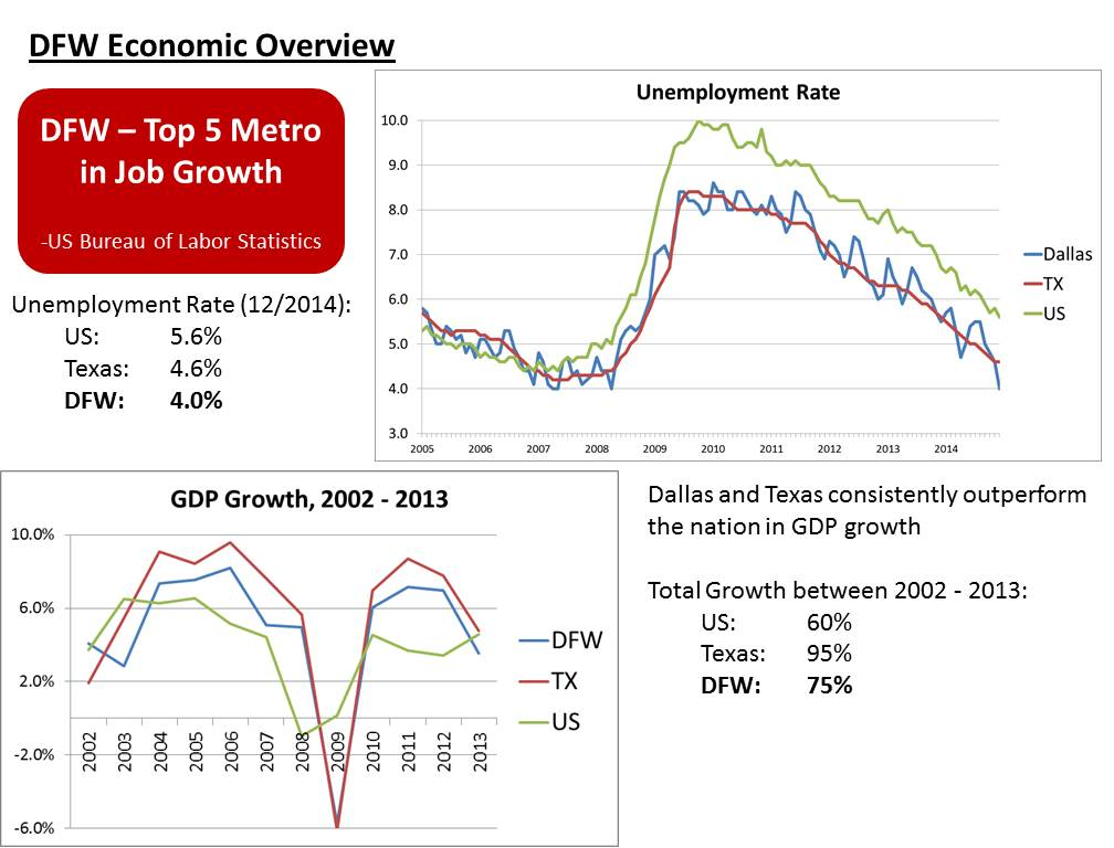dallas real estate market - dfw economic overview