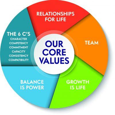 Real-Estate-Guys-Radio-Core-Values